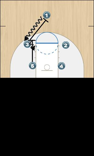 Basketball Play Double Screen Man to Man Offense offense