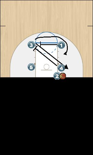 Basketball Play Dig it Man Baseline Out of Bounds Play out of bounds