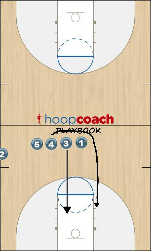 Basketball Play Line Sideline Out of Bounds