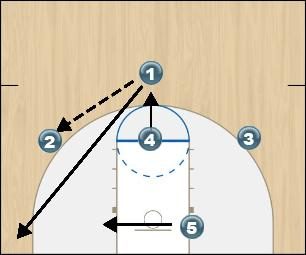 Basketball Play Triples Man to Man Offense