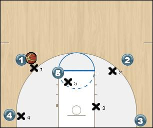 Basketball Play offense play number 1 name: 4 Man to Man Offense
