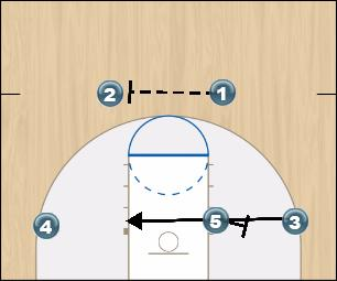 Basketball Play Flex Man to Man Offense