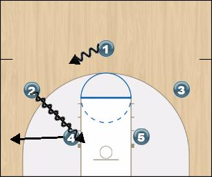 Basketball Play Panther Man to Man Set