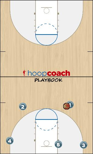 Basketball Play 4 down Man to Man Set