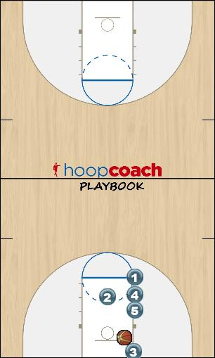 Basketball Play Houston Man Baseline Out of Bounds Play