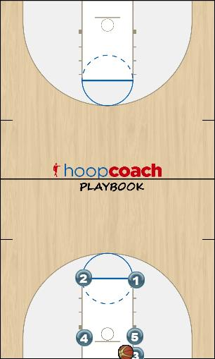 Basketball Play Box X Man Baseline Out of Bounds Play