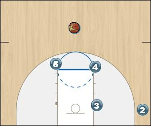 Basketball Play Iverson - Option 3 Man to Man Set iverson