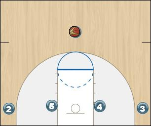 Basketball Play Spain Man to Man Set spain