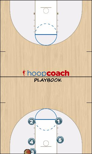 Basketball Play Three BLOB Man Baseline Out of Bounds Play