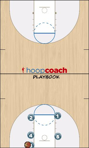 Basketball Play Four BLOB Man Baseline Out of Bounds Play