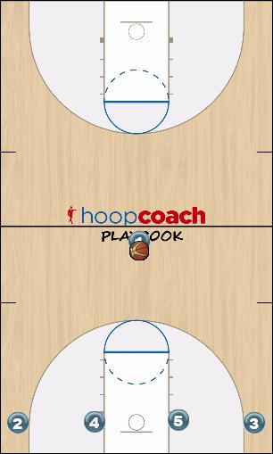 Basketball Play Florida Man to Man Offense
