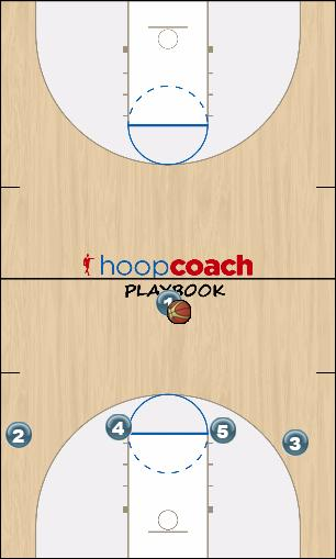 Basketball Play 14 High - Wing Option Man to Man Offense