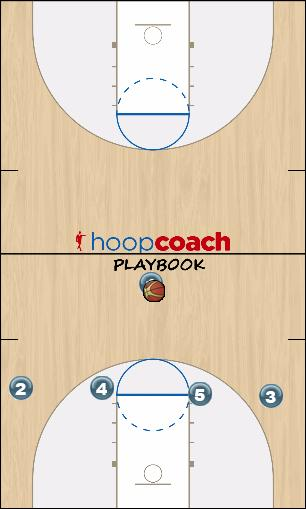 Basketball Play 14 High - Post Option Man to Man Set