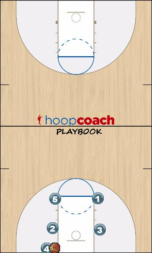 Basketball Play Two BLOB Man Baseline Out of Bounds Play