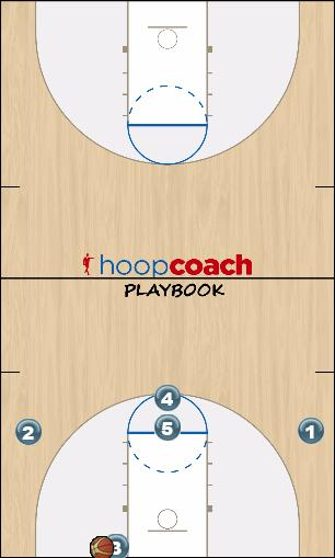 Basketball Play Five Blob Man Baseline Out of Bounds Play