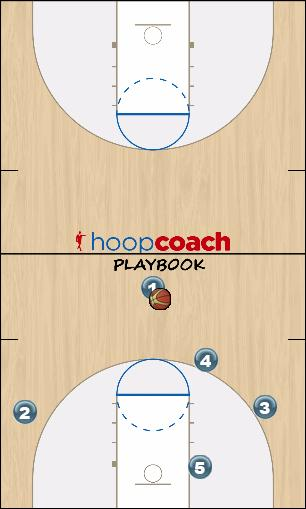 Basketball Play Detroit Four Man to Man Set