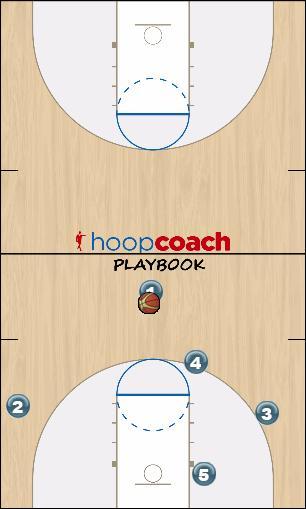 Basketball Play Detroit Two Man to Man Set