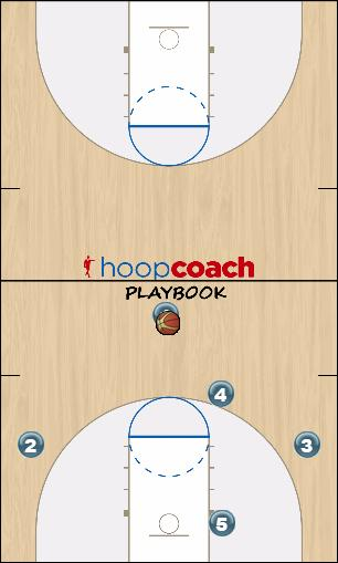 Basketball Play Detroit Three Man to Man Set