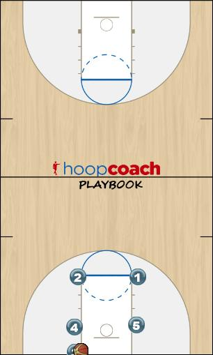 Basketball Play BLOB One Man Baseline Out of Bounds Play
