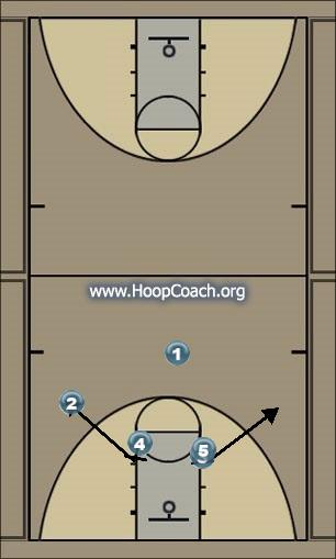 Basketball Play 2 High Man to Man Offense