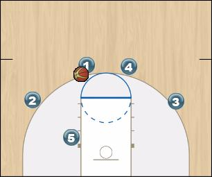 Basketball Play Wisconsin Man to Man Set motion