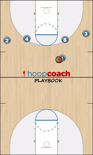 Basketball Play Spark Man to Man Offense
