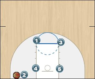 Basketball Play High Man Baseline Out of Bounds Play
