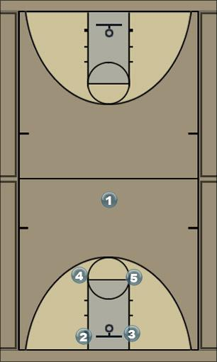 Basketball Play Man offense Man to Man Offense