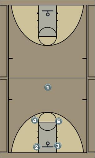 Basketball Play Man offense Man to Man Offense