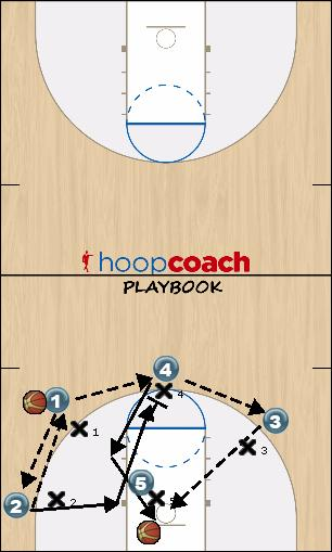 Basketball Play Regular Secondary Break offense
