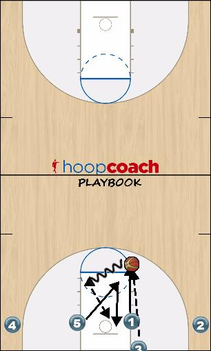 Basketball Play 1 Man Baseline Out of Bounds Play out of bounds baseline