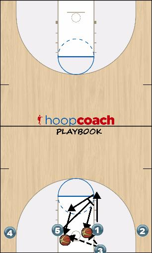 Basketball Play 2 Man Baseline Out of Bounds Play out of bounds