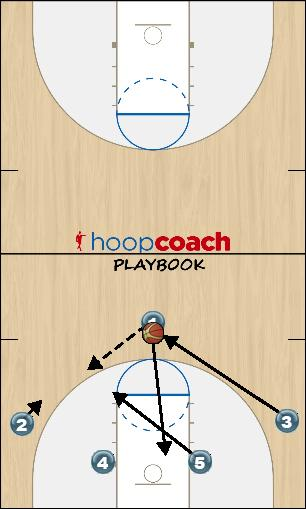 Basketball Play Hi - Low Uncategorized Plays zone offense