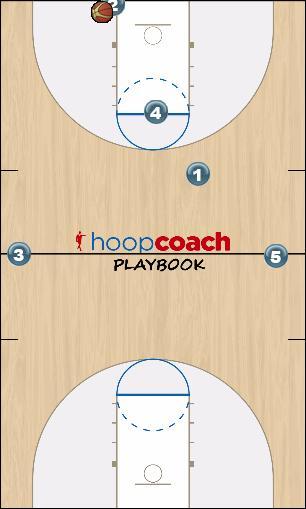 Basketball Play Breaker Zone Press Break zone press break