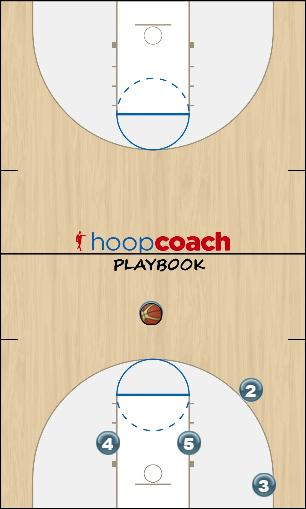 Basketball Play Triangle X Cut Uncategorized Plays triangle offense