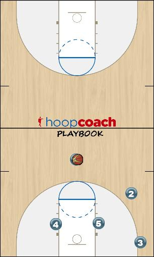 Basketball Play Triangle 2 Man Uncategorized Plays triangle offense
