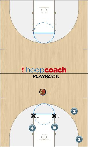 Basketball Play Triangle Spread Cut -- Wing Scores Uncategorized Plays triangle offense