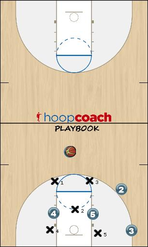 Basketball Play Triangle Spread Cut -- Rover Scores Uncategorized Plays triangle offense
