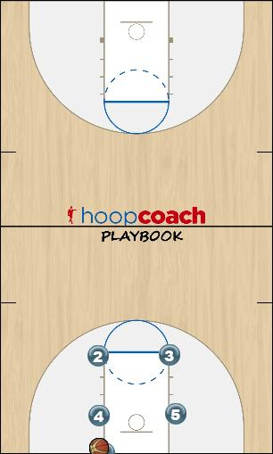 Basketball Play Inbounds -- Box 1 Uncategorized Plays inbounds