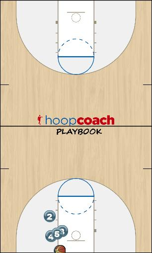 Basketball Play Inbounds -- Foul Line Low Uncategorized Plays inbounds