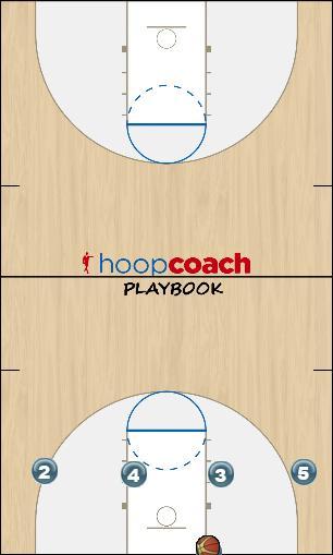 Basketball Play Pressbreaker Option 1 Uncategorized Plays pressbreaker