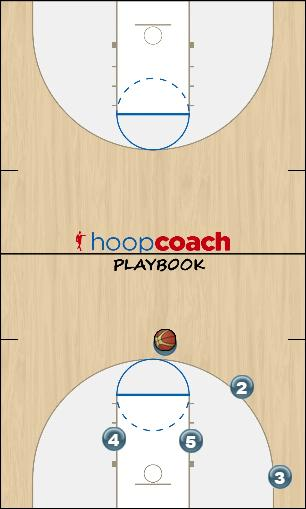 Basketball Play Triangle X Cut -- Center Roll Uncategorized Plays triangle offense