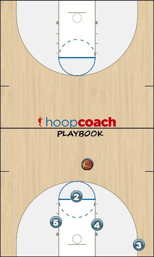 Basketball Play Triangle -- Middle Wing Uncategorized Plays triangle offense