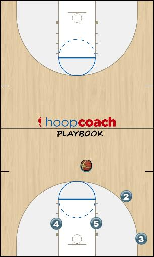 Basketball Play Triangle X Guard Cut Uncategorized Plays triangle offense