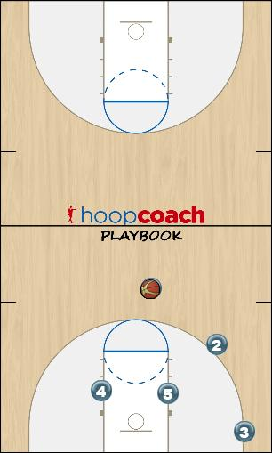 Basketball Play Triangle X -- Rover Uncategorized Plays triangle offense