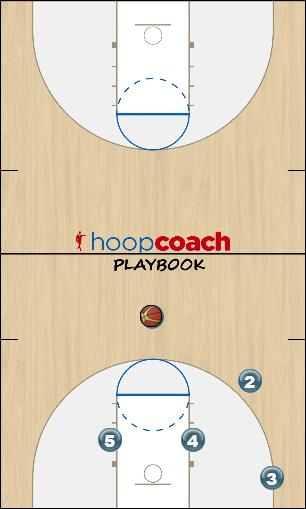 Basketball Play Triangle Post Flash Uncategorized Plays triangle offense