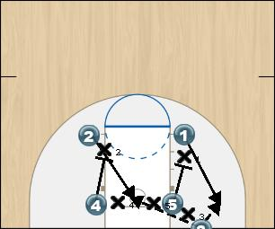 Basketball Play Box Up Man Baseline Out of Bounds Play