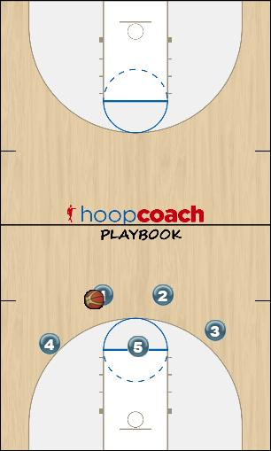 Basketball Play 23 Man to Man Offense