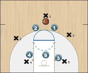 Basketball Play half court trap Uncategorized Plays defense
