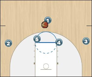 Basketball Play Chin dive Man to Man Set